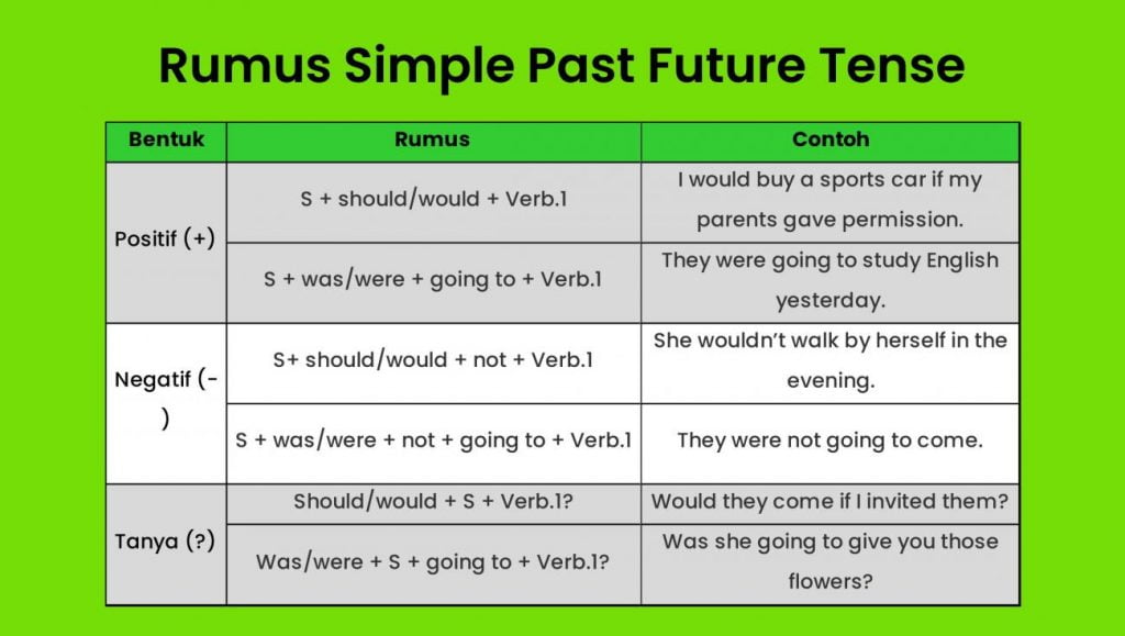 Simple Past Future Tense