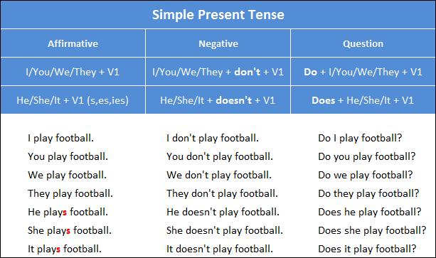 Cara Mudah Memahami Simple Present Tense